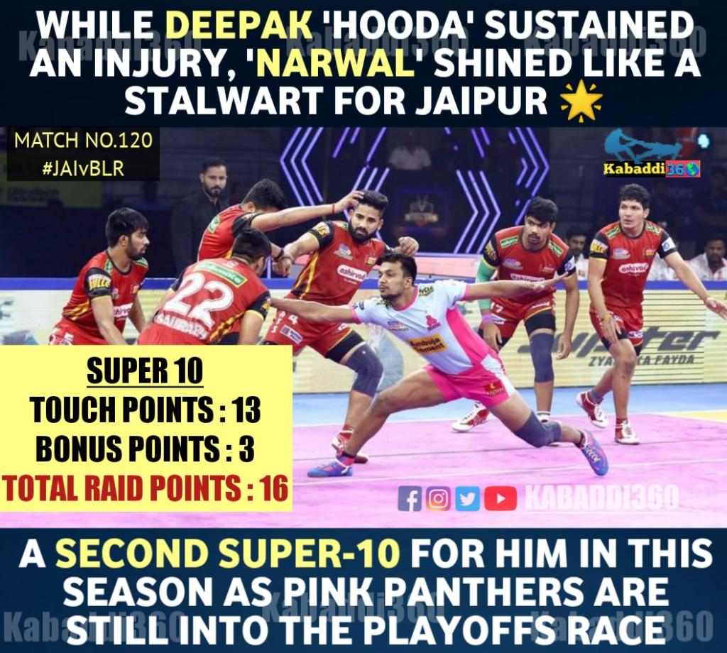 Deepak Narwal's brilliant & composed raiding for @JaipurPanthers saves them against Bulls tonight.  #DeepakNarwal #Super10 #JAIvBLR  #VivoProKabaddi  #PKLWithKabaddi360  #IsseToughKuchNahi