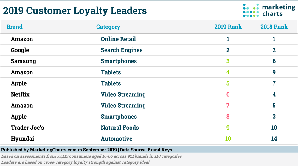🚀2019's Top Brands Ranked by Customer Loyalty 🔹Amazon (Online Retail) 🔹Google 🔹Samsung 🔹Amazon ( Tablets) 🔹Apple (Tablets) 🔹Netflix 🔹Amazon (Video Streaming) 🔹Apple (Smartphones) 🔹Trader Joes 🔹Hyundai
