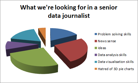 The Telegraph is looking for a senior data journalist to come in on a six-month contract. This visualisation showcases exactly the type of person were looking for. Applications close very soon. For a slice of the action, apply here: telegraph.workable.com/j/5409AF0327 #DDJ