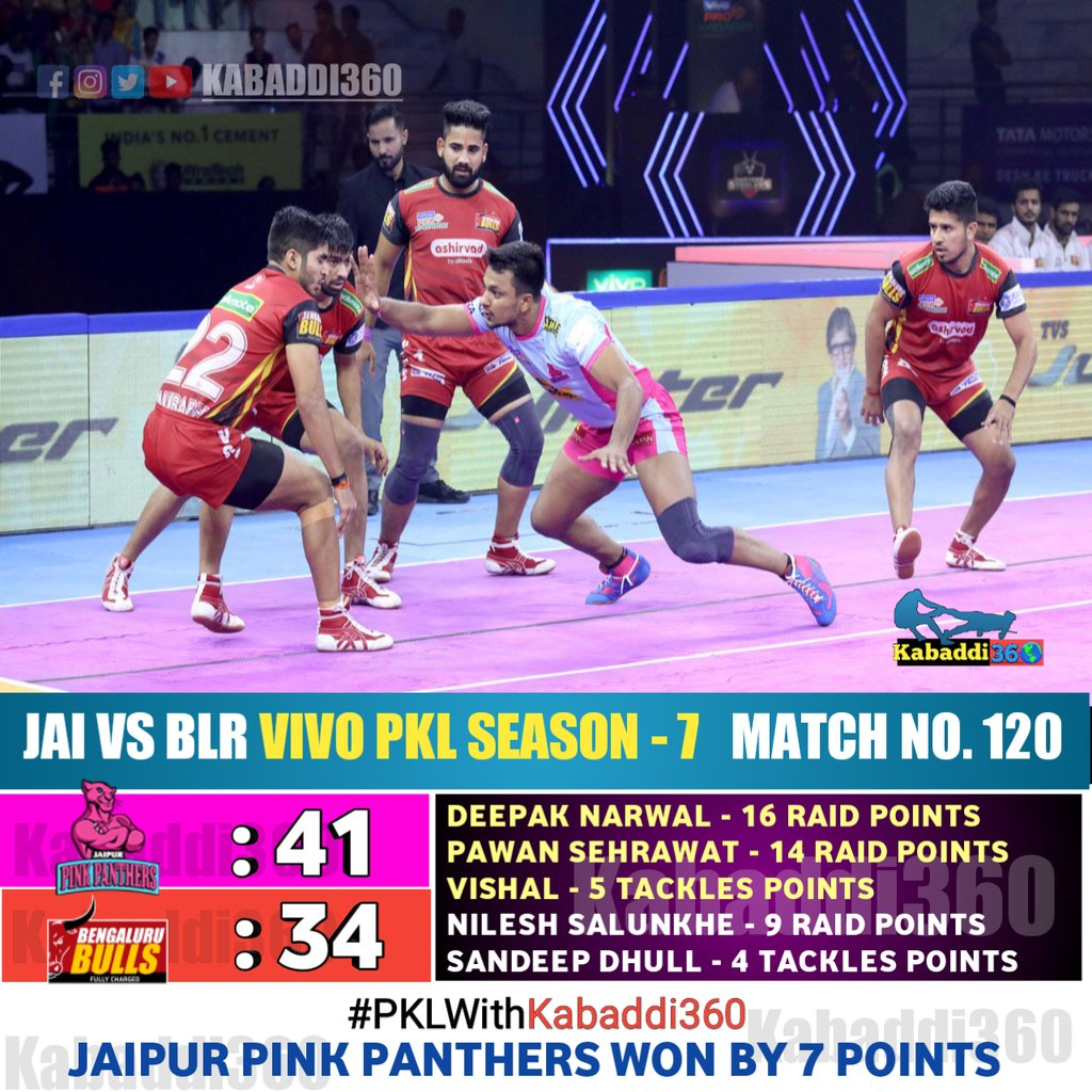 @JaipurPanthers are still alive for the playoffs! They tame the in-form @BengaluruBulls for a victory.  #JAIvBLR #VivoProKabaddi #PKLWithKabaddi360 #IsseToughKuchNahi