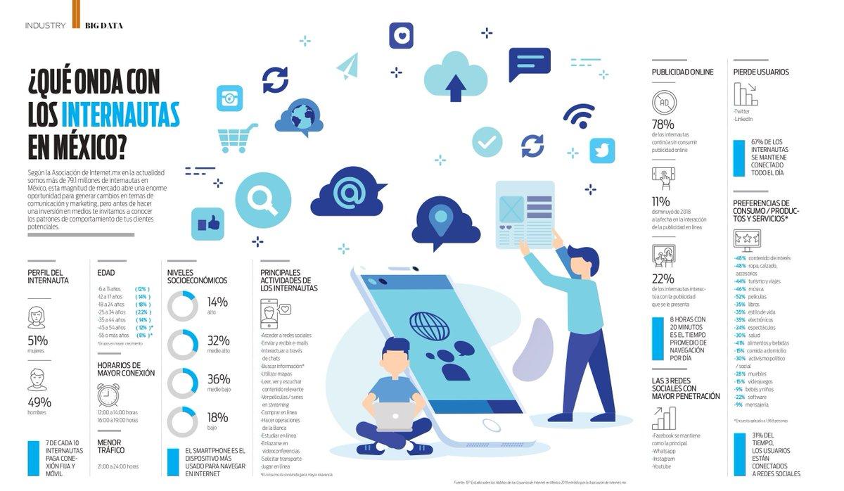 ¿Qué onda con los #internautas en #México? Conoce sus características y optimiza tus campañas digitales. 💻📱👌@asoc_internetmx #Infografías   #Marketing   #Eventprofs https://t.co/U5sel8qpp1