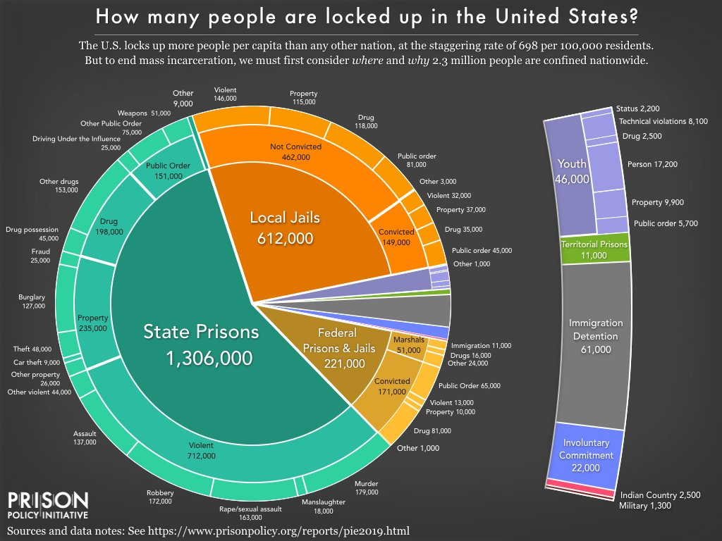 The First Step Act was a good step. There are still hundreds of thousands in prison for non-violent offenses, locked away for years due to mandatory minimum sentencing. Good people can make bad decisions. They deserve second chances. Credit to @PrisonPolicy. #firststep #cjreform