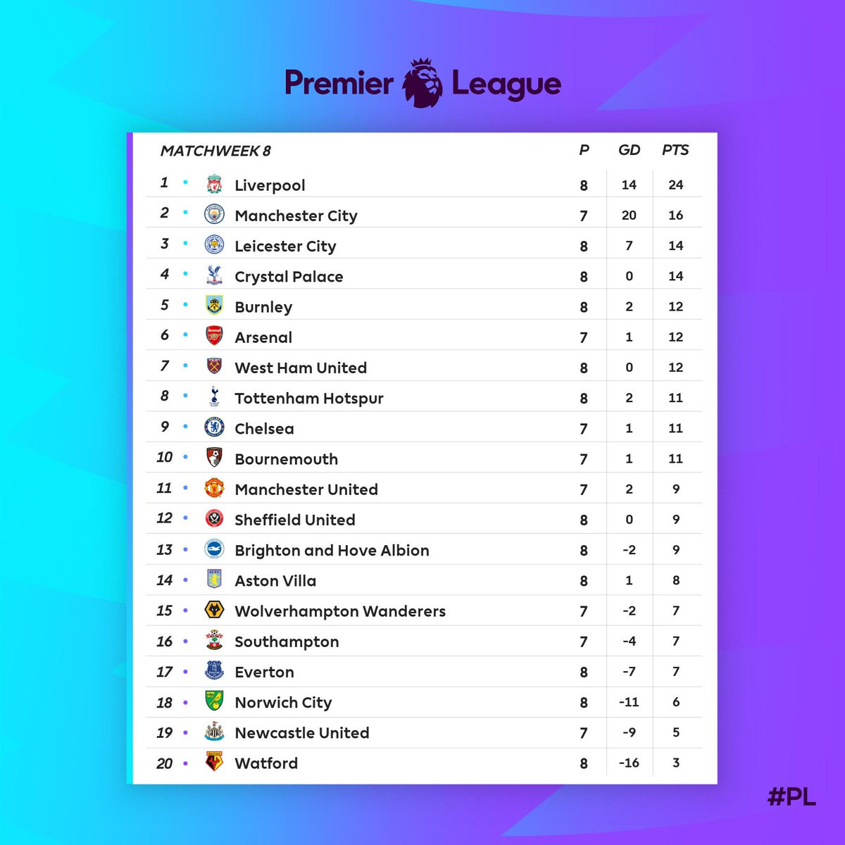 premier league on twitter how things stand in the pl premier league on twitter how things