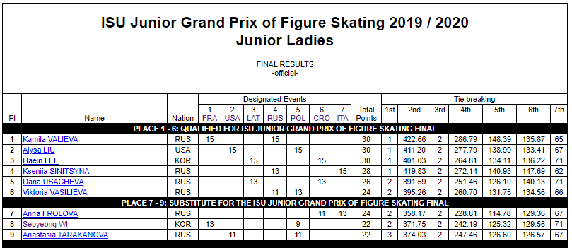 ISU Grand Prix of Figure Skating Final (Senior & Junior). Dec 05 - Dec 08, 2019.  Torino /ITA  EGJZqO-U8AATb4Q?format=png&name=900x900