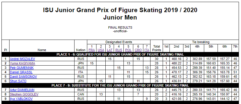ISU Grand Prix of Figure Skating Final (Senior & Junior). Dec 05 - Dec 08, 2019.  Torino /ITA  EGJZqPAVAAACBTt?format=png&name=900x900