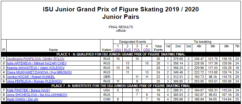 ISU Grand Prix of Figure Skating Final (Senior & Junior). Dec 05 - Dec 08, 2019.  Torino /ITA  EGJZqPGU0AAz7p3?format=png&name=900x900