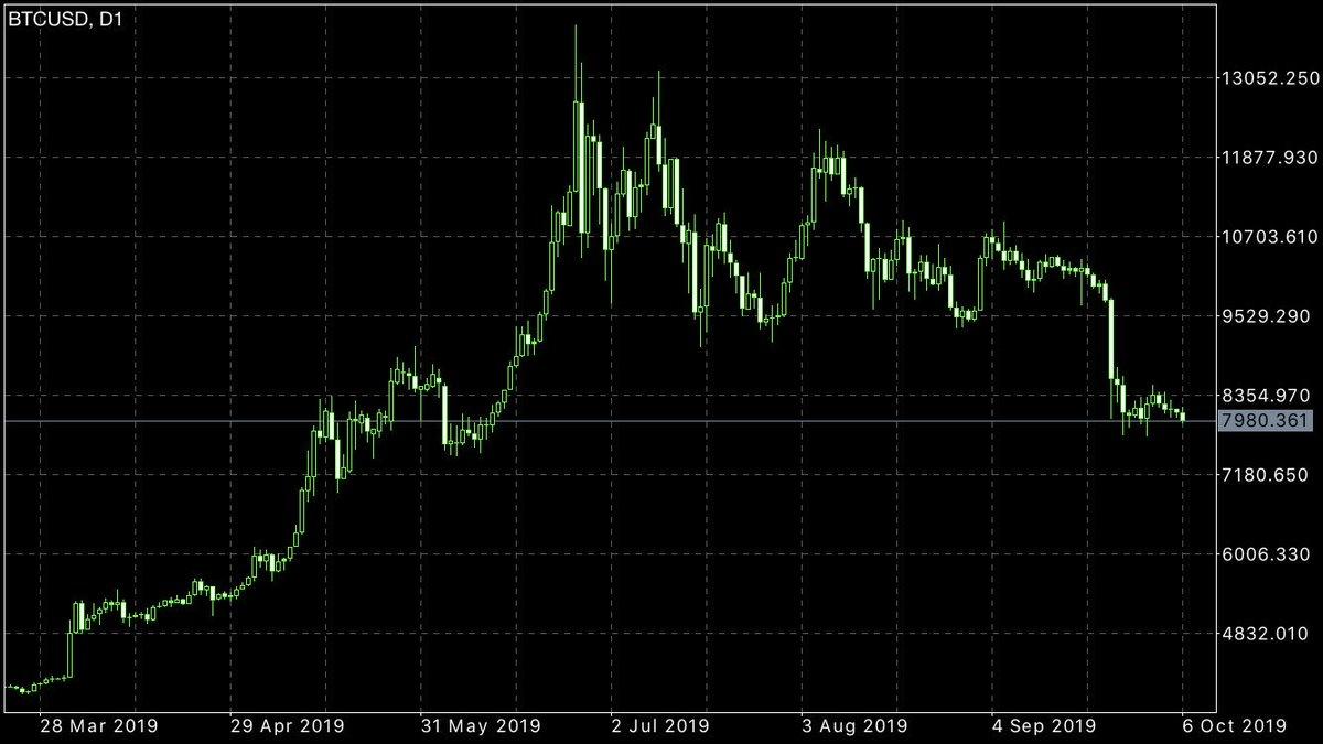 ビットコインもこのチャートじゃ何も出来ないっすな。早く仮想通貨にも資金入ってきて欲しい。気長に待ってるわ。