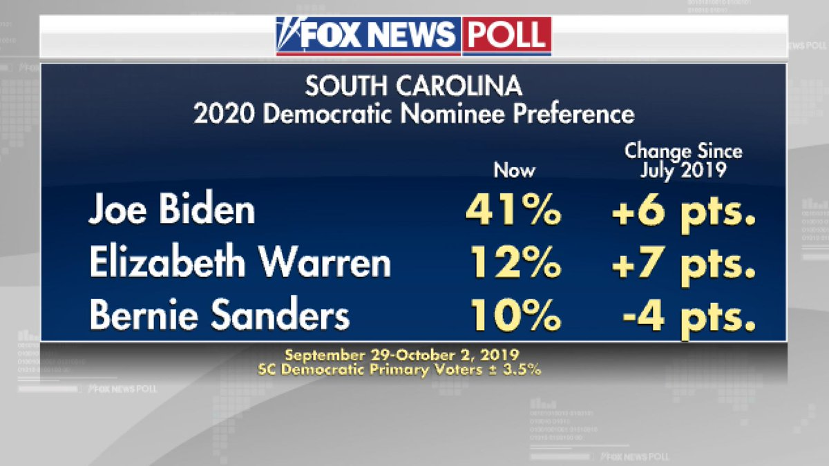 You can pretty much count on these strong polls for Biden in Wisconsin and South Carolina getting ignored since they dont match the media narrative. foxnews.com/politics/fox-n…
