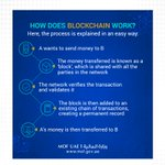 Image for the Tweet beginning: What is #blockchain and why