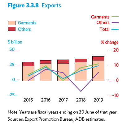🤔For a country poised to cross the 8% growth rate benchmark, these latest Bangladesh export figures for 2019-20 dont make sense. Seasonal anomaly maybe? Q1, Jul-Sep: $9.65 billion (📉⬇️ -2.94%) August: $2.84 billion (📉⬇️ -11.49%) September: $2.92 billion (📉⬇️ -7.30%)