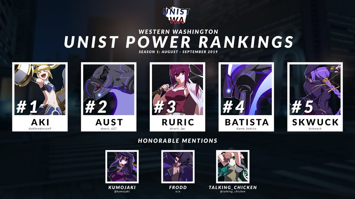 Season 1 of the Western Washington #UNIST Power Rankings have been released!  1) @Akhenderson9  2) @Aust_627  3) @Ruric_FGC  4) @PNW_Batista  5) @Skwuck   Honorable Mentions: @Kumojaki, @talking_chicken, Frodd  More info in our Discord! http://discord.gg/Rfy9ba9