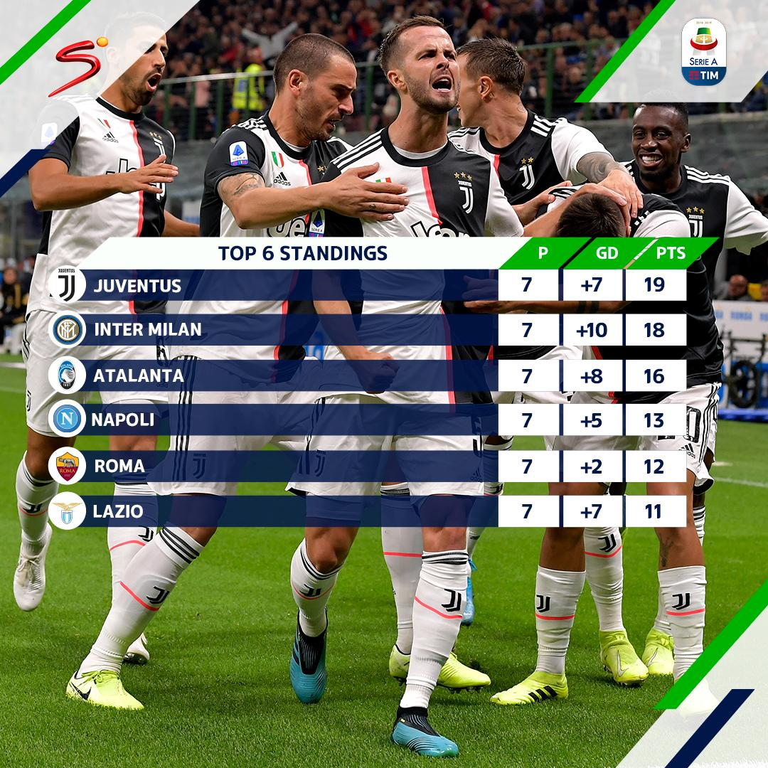Juventus have climbed to the top the #SerieA standings after their 2-1 victory over arch rivals Inter Milan, who now find themselves in second position.