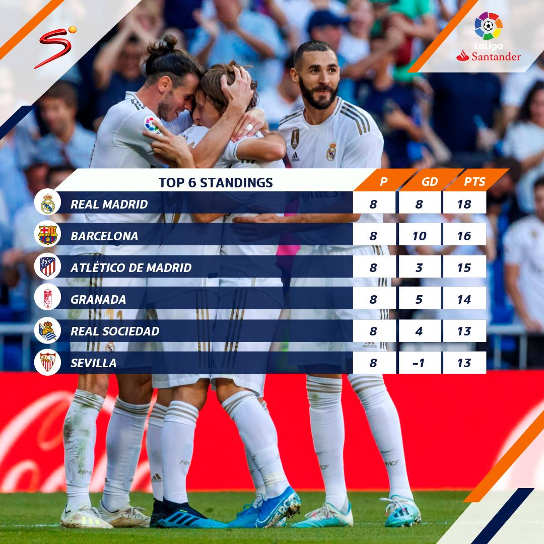 After 8⃣ rounds of #LaLiga action, we start to see familiar faces occupying the top positions on the log.