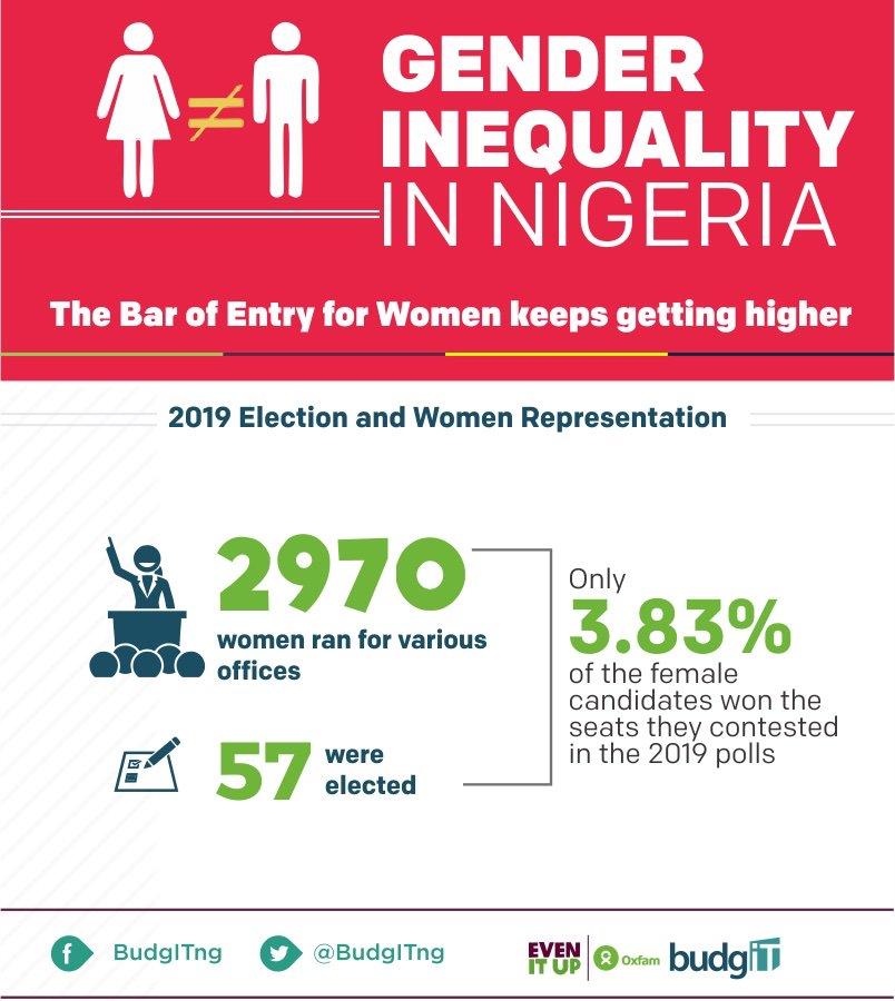 BudgIT Nigeria