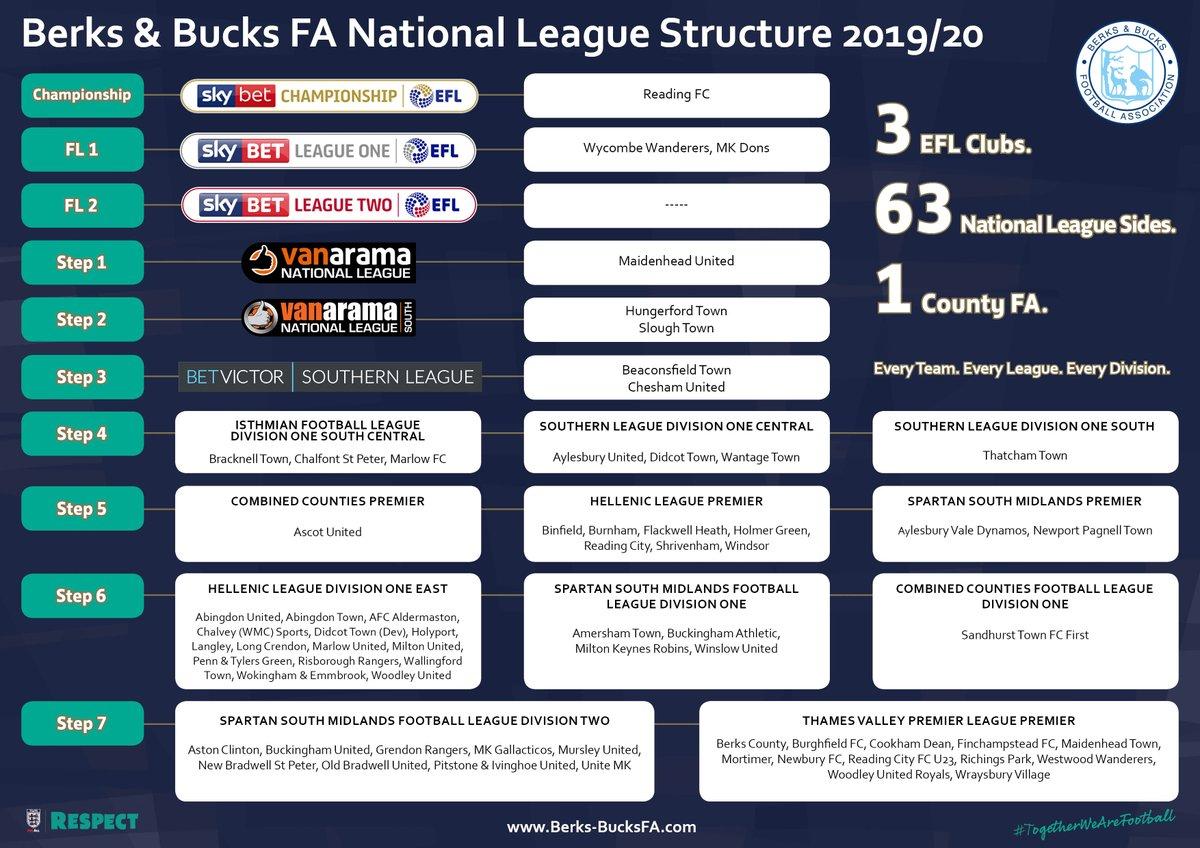 3⃣ EFL Clubs. 6⃣3⃣ National League Sides. 1⃣ County FA. #TogetherWeAreFootball #BerksBucksFA #ForAll