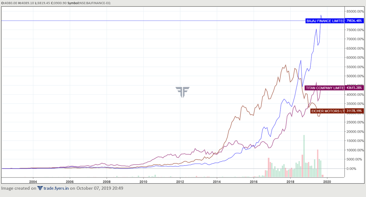 Gopal Kavalireddi On Twitter Titan Fv Rs 1 Has Been Excellent Was Comparing With Bajajfinance Eicher For The Same Time Period Looks Like Bajaj Finance Fv Rs 2 Gave Rs 80 Lakhs For The Same