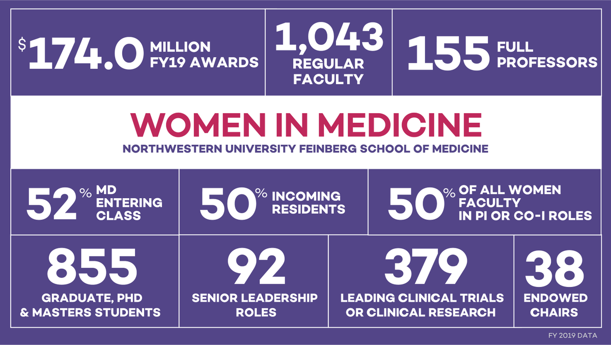 Women comprise 52% of our MD entering class and 50% of incoming medical residents, number 1,043 among regular #medicalschool faculty and garnered $170.4 million in sponsored awards in 2019. Learn more: tinyurl.com/y2tg9u5a #WomenInMedicine #WomxnAtNU #WomenInSTEM