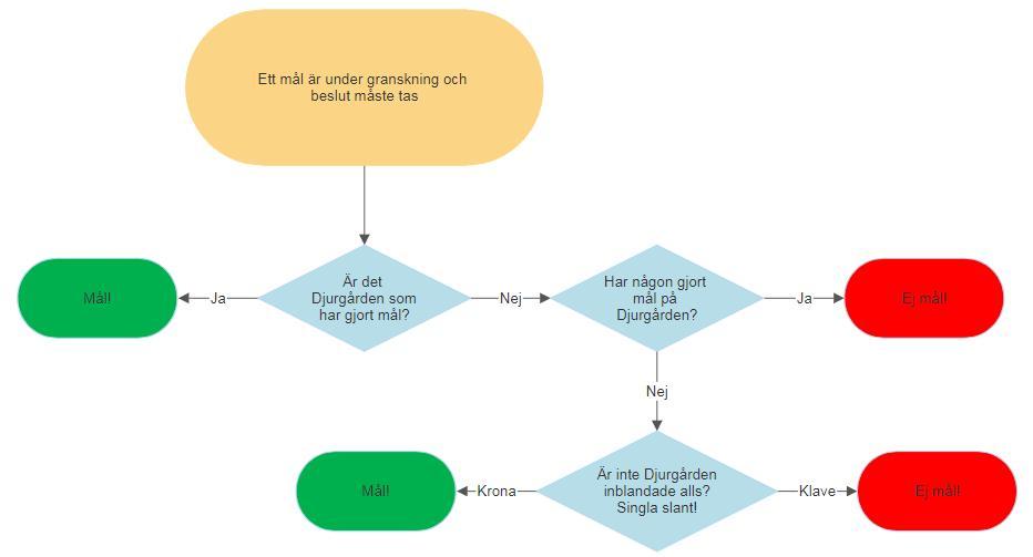plan dating flödes schema