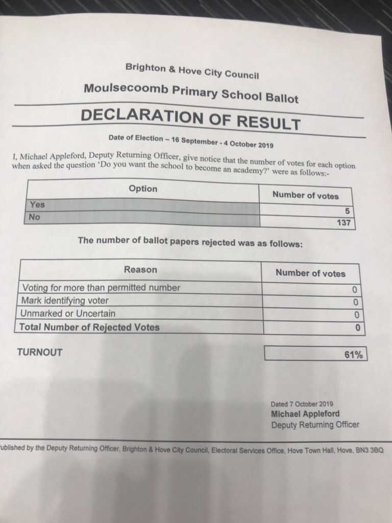 The results of the @BrightonHoveCC parent ballot on whether @MoulsecoombSch should become an academy. @GavinWilliamson 96% of parents said no! Please use your discretion, listen to the community and revoke the order! #HandsOffMoulsecoomb