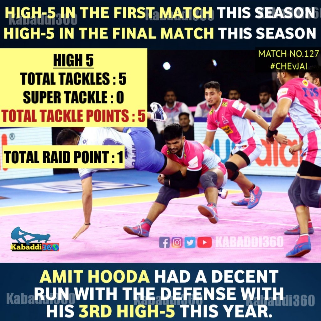 A 3rd High-5 for Amit Hooda this season / 12th career as he ends his campaign on a bright side.  #AmitHooda #jaipurpinkpanthers #pklwithkabaddi360 #IsseToughKuchNahi  #CHEvJAI
