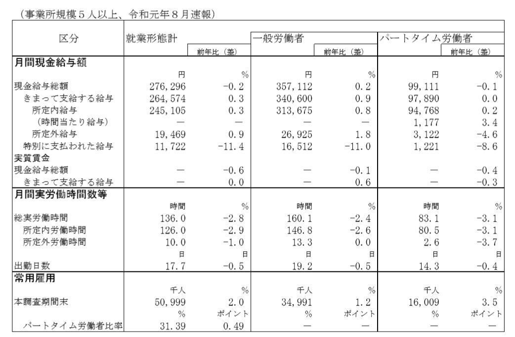 毎月勤労統計調査8月分速報  労働時間の減少が著しいですなあ (一般/パート) 所定内給与+0.8/+0.2 所定内労働時間-2.6/-3.1 ということは 時給換算では上昇しているっていう事