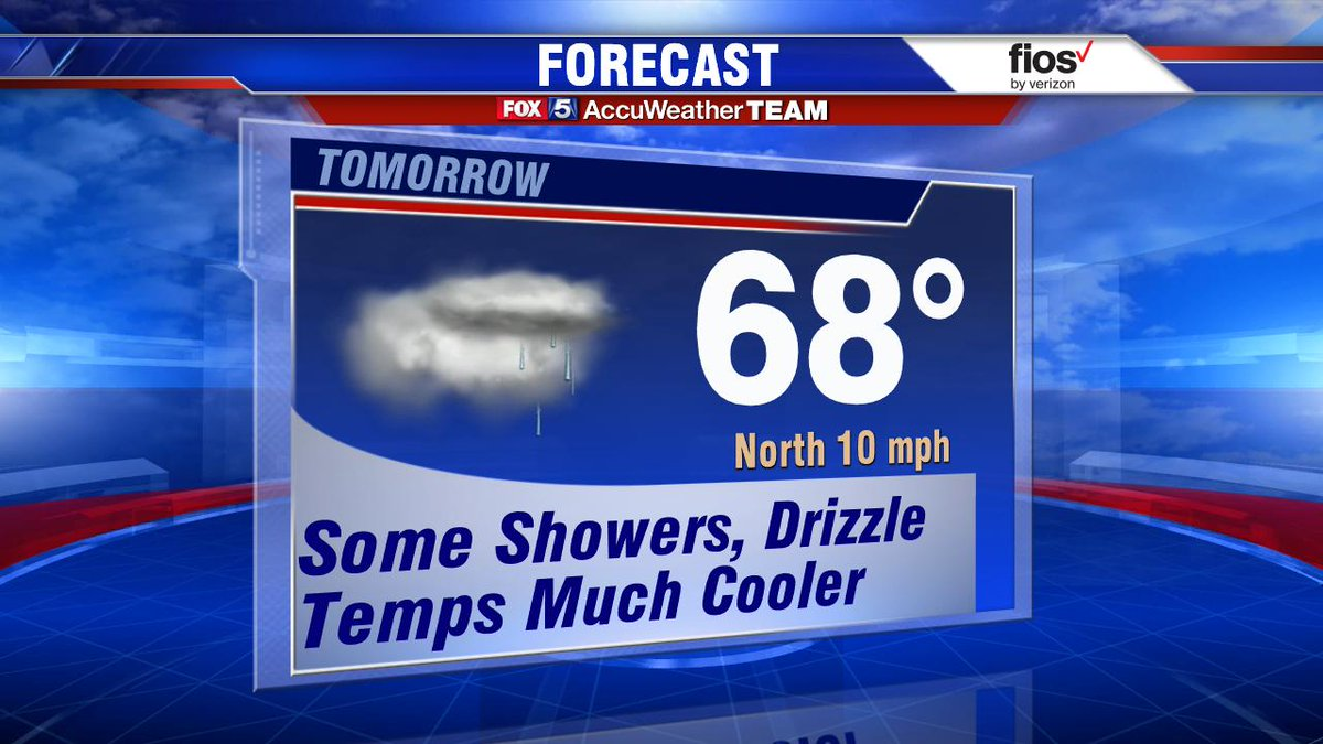 Back to feeling like fall tomorrow with gray skies and pathy drizzle/showers, mainly early.