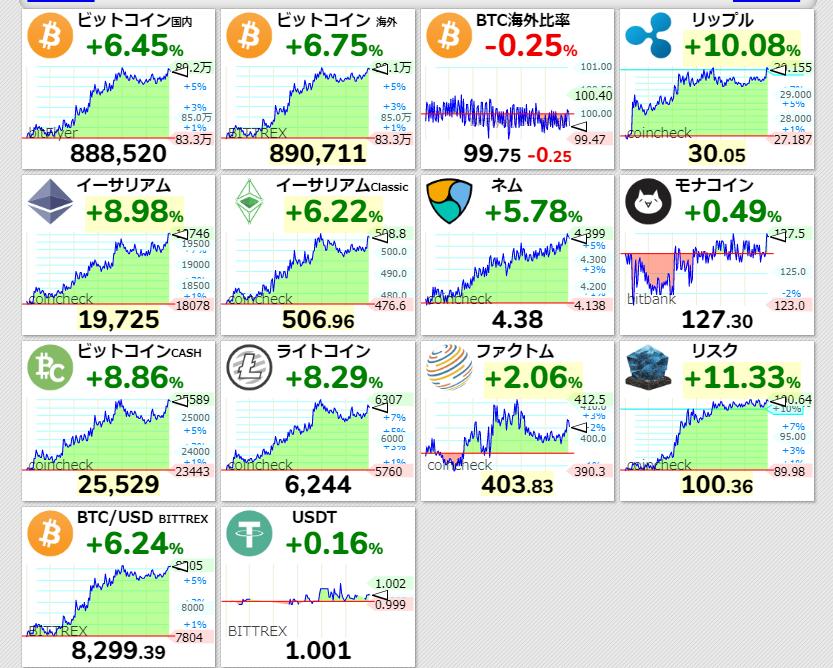 仮想通貨⬆️リップル30円回復出遅れました…_  ̄ ○