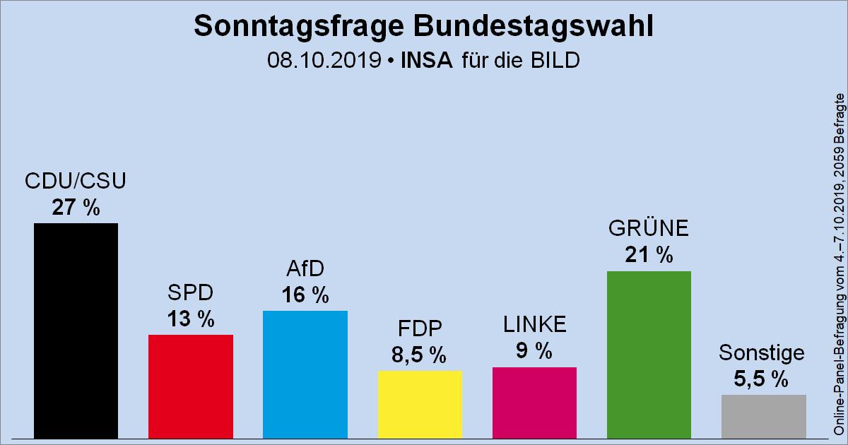 Säulendiagramm der Sonntagsfrage zur Bundestagswahl von INSA für BILD