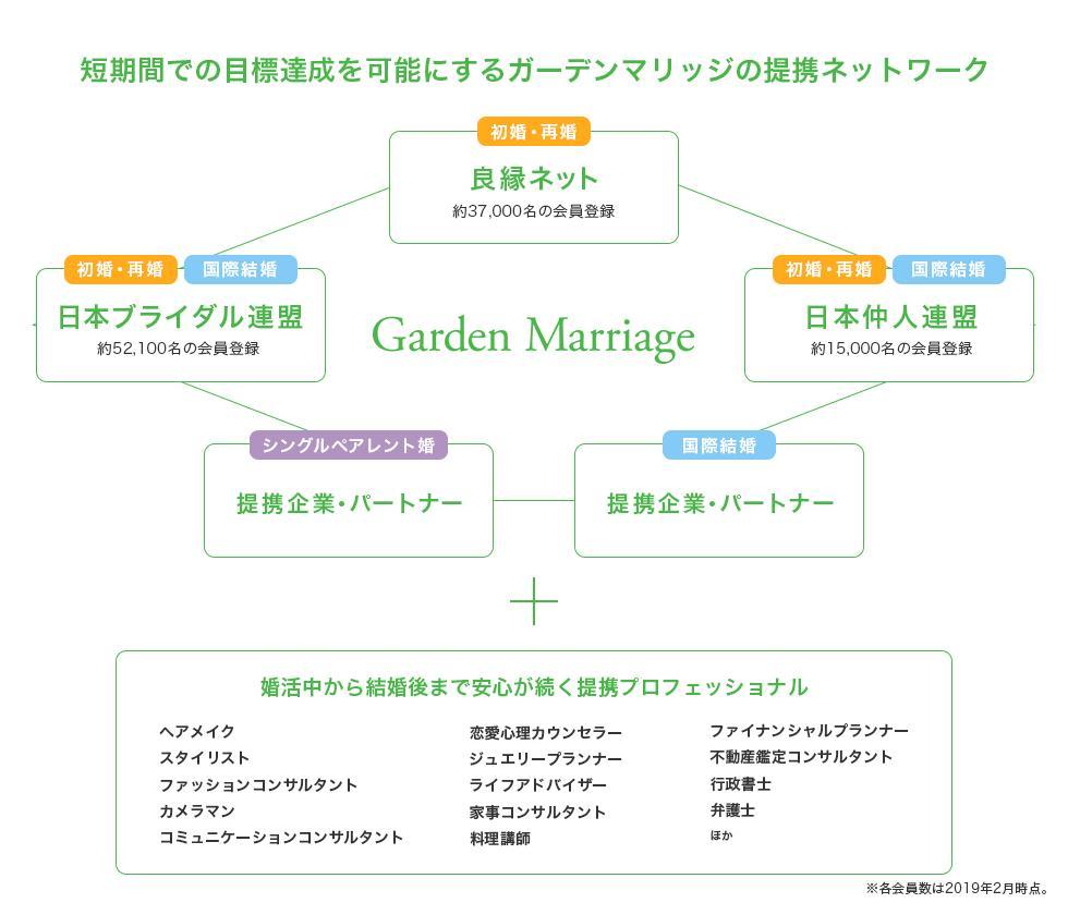 ガーデンマリッジは、代表自らが結婚相談所で結婚した体験を活かし、従来の仲人やお見合いのイメージとは異なる「恋愛のような婚活」をご提案しています。 インターネットでは出会えない方のご紹介などを通して、かけがえのないお相手と出会い、愛を育んでいただきます #婚活