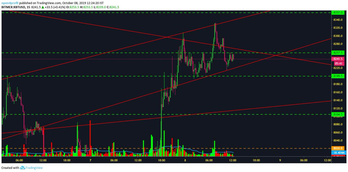 #BTC #chart update #short position from 8340-8357 will be good, as per what i see on charts and also 8300-8350 big resistance, stop loss 1% or around 8410, Targets 7650. If SL hit very small loss, but if strategy went our side big profit👍 DYOR before investment.