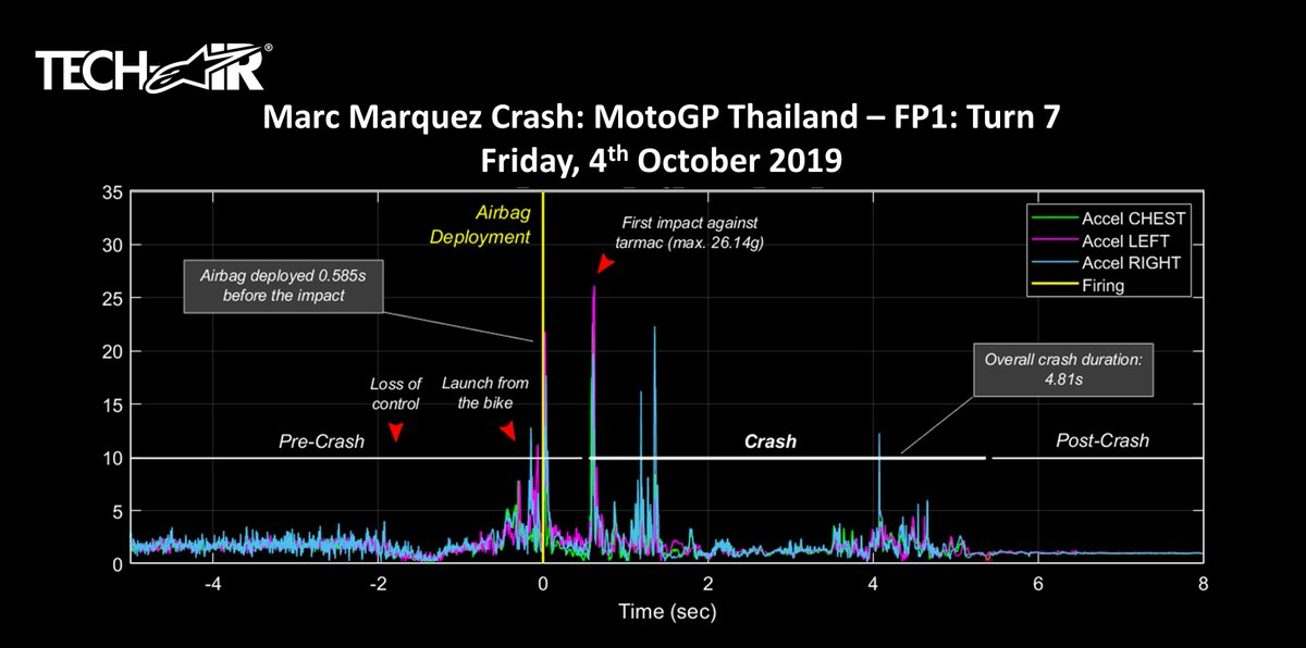 #TechTuesday fact: @marcmarquez93s crash during FP1 in Thailand saw his airbag deploy 585ms before he made impact with the ground (max accel. 26.14g). In 2016 @lorisbaz had an even bigger impact at 29.9g on his left shoulder when he crashed at Sepang #AlpinestarsProtects