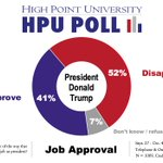 Headline from latest #hpupoll (2nd of semester, fielded 9/27 - 10/4) NC adults: Presidential Approval at 41%, Congress Approval at 18%.  See the memo for details. https://t.co/gTnEO4Emf9