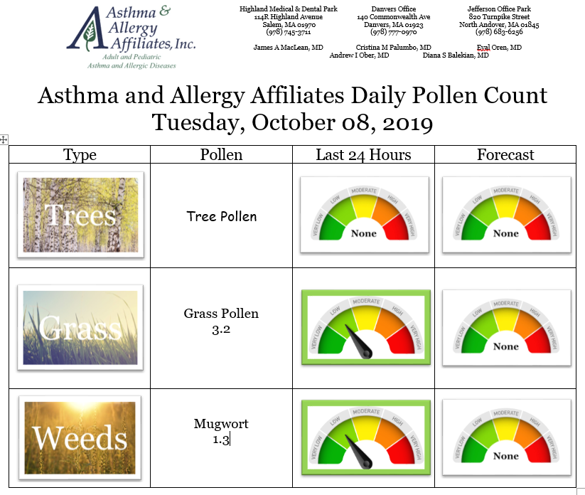 Today's pollen count from our Salem, MA office. Allergies or asthma not under control? Call us today. #allergies #allergist #pollen #achoo #springishere  http:// allergynorthshore.com    <br>http://pic.twitter.com/YO63tRkk8m