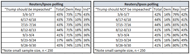 Heads up: new Reuters/Ipsos poll numbers on impeachment will be out today. Has support leveled off? We'll see. @Reuters @IpsosNewsPolls