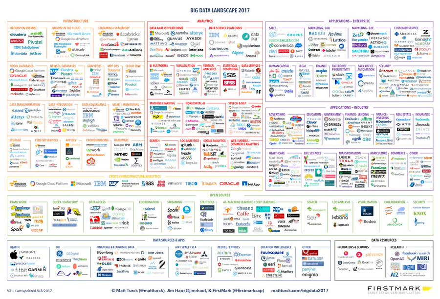 Big Data Landscape 2017