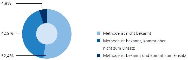 rencontres Agenturen Bewertung Solihull agences de datation