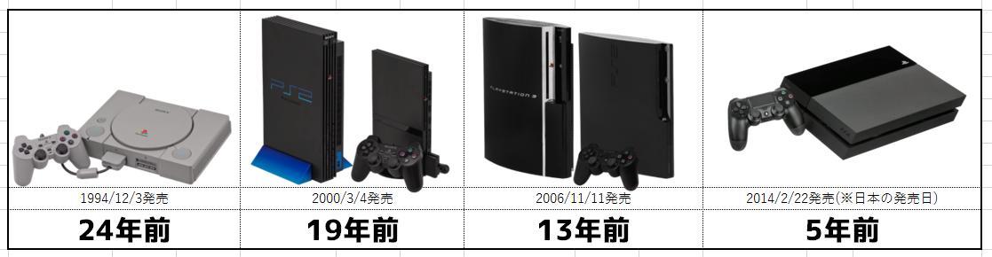 PS3でも結構最近なのに PS4出てもうPS5出すのかよと思ったら発売日しらべて軽く震える