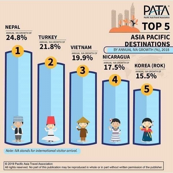 According to PATA, in the 5 years between 2014 & 2018, these destinations have seen a collective increase of nearly 24%-more than 136M additional IVAs.