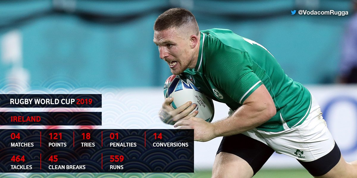Surprisingly, Ireland have never been able to move past the quarter-finals in 🏉🌍🏆. They will face three-time champions New Zealand who have only failed to make it past the quarter-finals stage once in 2007. Do you expect an upset? #NZLvIRE