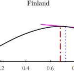 Image for the Tweet beginning: Suomen korkeimmat veroasteet sijaitsevat ns.