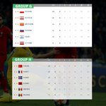 Image for the Tweet beginning: Euro 2020 results / ranking