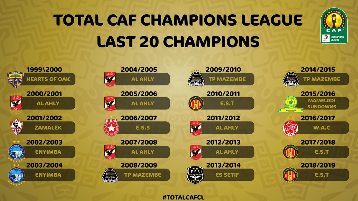 The last 2⃣0⃣ #TotalCAFCL champions 🔝 7⃣ of them are still in the race to the trophy this year 🏆 🇪🇬7⃣ 🇹🇳4⃣ 🇨🇩3⃣ 🇳🇬2⃣ 🇲🇦1⃣ 🇿🇦1⃣ 🇩🇿1⃣ 🇬🇭1⃣