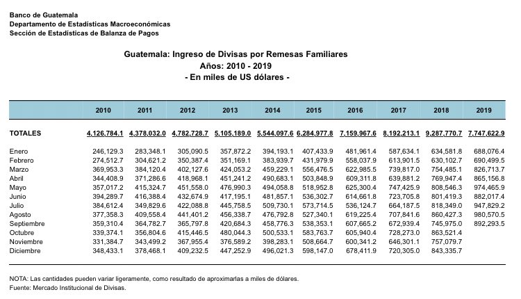 Ingreso de divisas por concepto de #RemesasFamiliares han crecido cerca de 1 mil millones de USD Interanual.  Solo septiembre experimento un alza de 20%; eso puede darnos un indicador que el flujo migratorio sigue constante y al alza.  #MigraciónGt