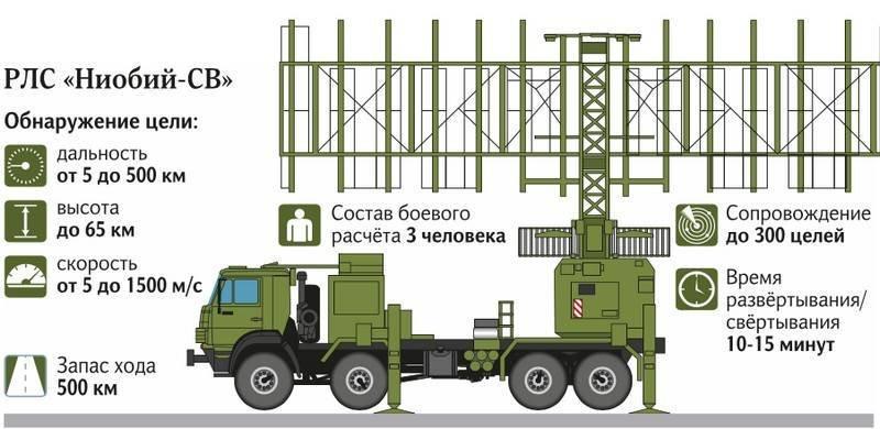 Russian Radar systems - Page 19 EGd_aaAUEAAp7fq?format=jpg&name=900x900