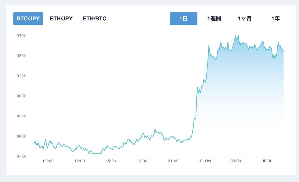 お!仮想通貨が元気になってる。