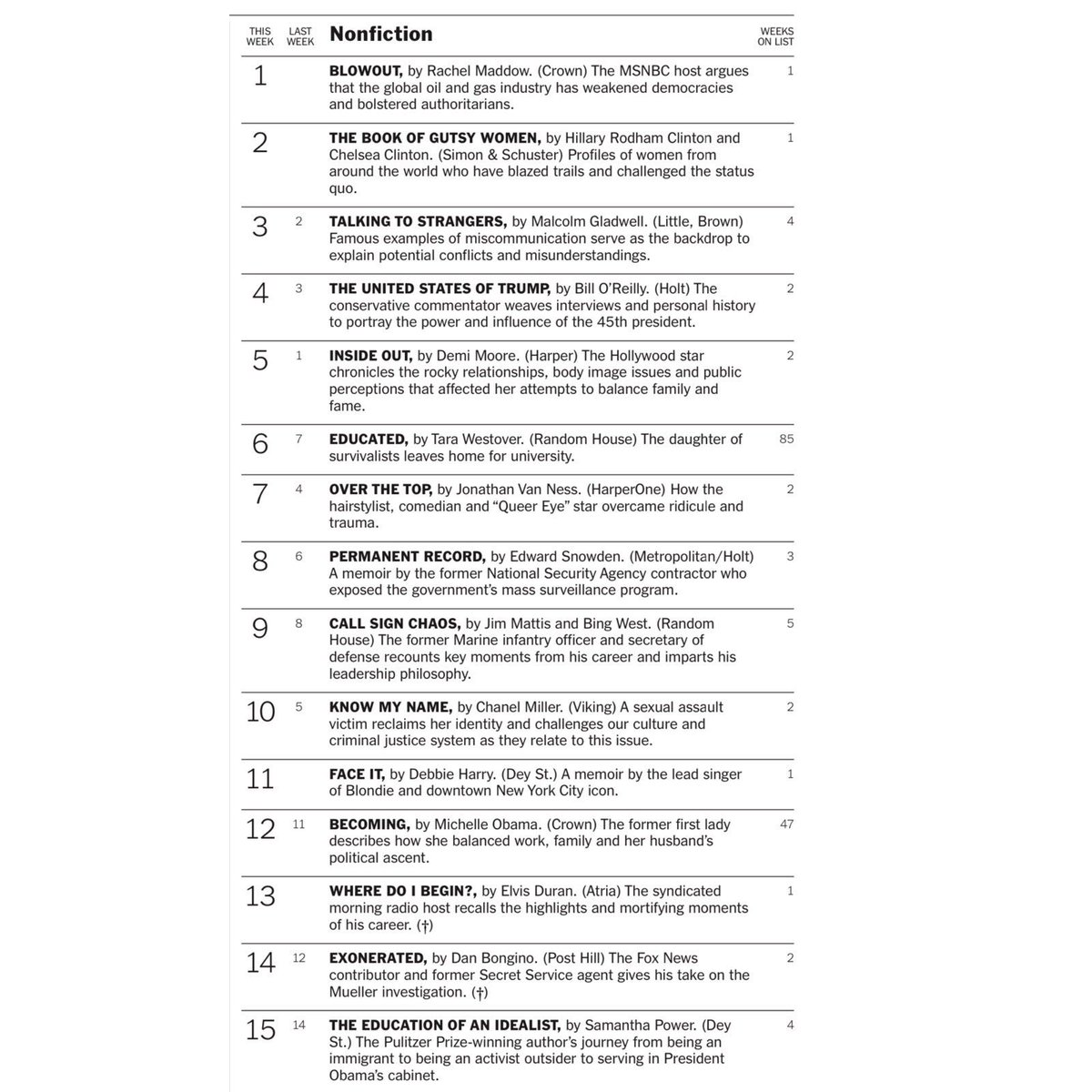 New NYT bestsellers list is out  @maddow debuts at #1   @HillaryClinton & @ChelseaClinton debut at #2 https://t.co/g8JSKL02N9
