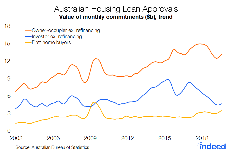 New mortgage lending for both owner-occupiers and investors has started to rise, although the latter is still a mile below its peak. First home buyers also remain activity with monthly lending at its highest level since November 2009 #ausproperty