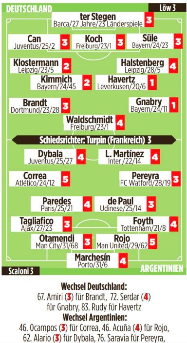 Spelarbetyg från Bild och Kicker (från ett till sex, ett är bäst) #GermanyVsArgentina