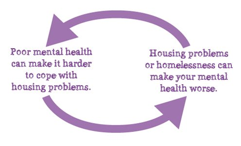 Today is #WorldMentalHealthDay and #WorldHomelessDay and there is a clear link between the two. People with poor mental health are at greater risk of being homeless and people in poor housing/who are homeless are more likely to develop mental health problems. #WolvesWellbeing