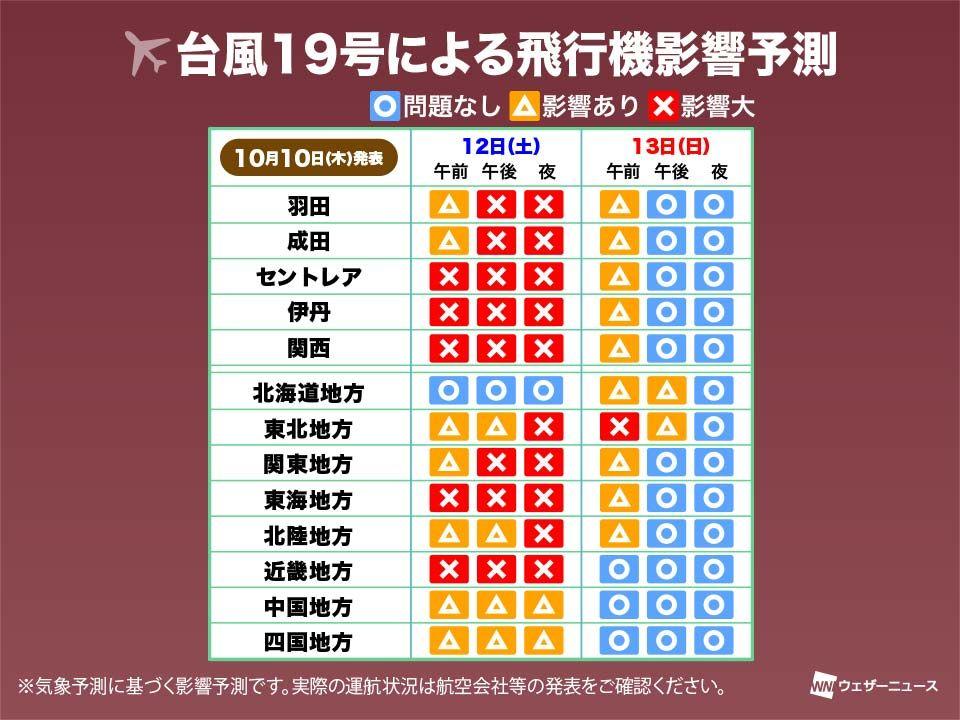【台風19号による交通影響予測】大型で猛烈な台風19号。現在日本に向かって北上中。三連休に東海・関東に直撃する予想で、交通機関に大きな影響が出る予想。ウェザーニュース交通気象センター発表の、気象による鉄道・高速道路・航空の各交通機関への影響をお伝えします。 weathernews.jp/s/topics/20191…